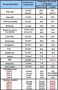 Norme Electrique Maison : norme electrique nfc 15 100 projets essayer ~ Melissatoandfro.com Idées de Décoration