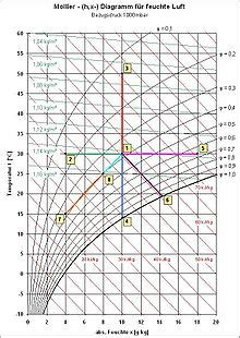 mollier   diagramm wikipedia