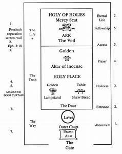 Disciples Memorial Portion Of Tetzaveh  Exodus 29