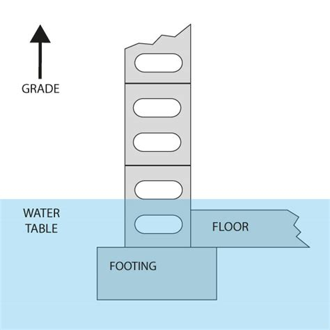 high water table solutions high water table basement solutions issue with d soil and high water table the house