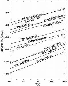 Ellingham Diagram For Oxides