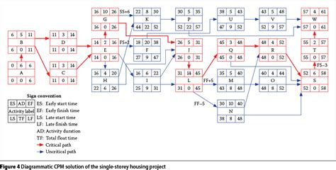 es  network diagramming   float