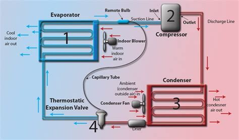 Applications Of Refrigeration And Air Conditioning