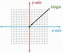 What is the Origin in Math ? Definition and Examples