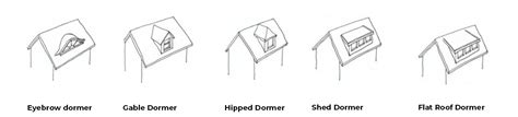 Different Types Of Dormers by Cost Of Adding A Dormer Window Uk Refresh Renovations