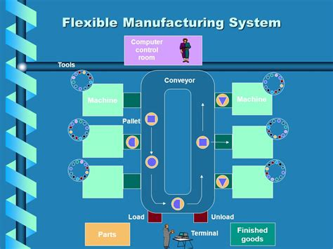 flexible manufacturing systems ppt video online download
