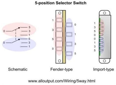5 Way Fender Switch Wiring Diagram by 5 Way Switch Wiring For Sss Fender Stratocaster Guitar Forum
