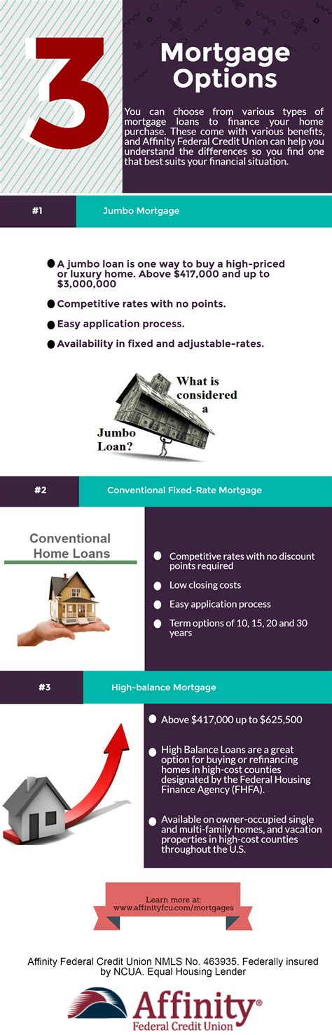 mortgage types infographic affinity federal credit union
