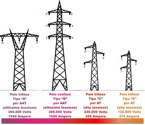 tralicci media tensione ispezione linee elettriche ad alta tensione quot tecnologie