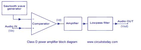 Class Power Amplifier Circuit Diagram Working