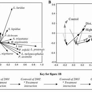 (PDF) Contrasting Success in the Restoration of Plant and ...