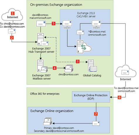 Office 365 Hybrid Mail Routing by Transport Routing In Exchange 2013 Exchange 2007 Hybrid