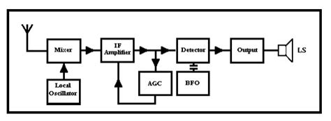 Block Diagram Radio