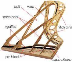 Labeled Diagram Of Iron Man : labelled diagram grand piano google search piano ~ A.2002-acura-tl-radio.info Haus und Dekorationen