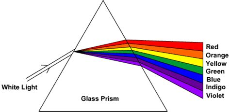 What Causes Light To Refract by Optics Why Does Light Refract If Photons Are Not Bound
