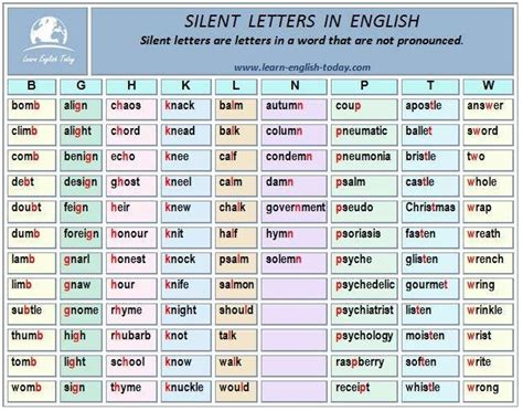 pronuntiation silent letters best 25 letter in ideas only on 89720