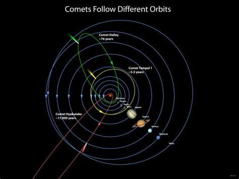 Comparison of Comet Orbits