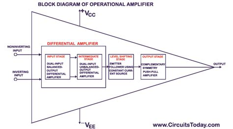 Operational Amplifier Amp Basics Ideal Working