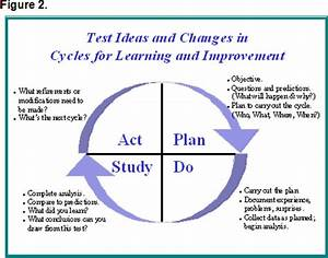 continuous classroom improvement mrsbrown39skidsrockdc With model for improvement template