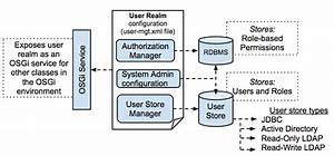 User Stores  A User Store Is The Database Where