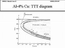 Hd wallpapers ttt diagram bdfloveandroid hd wallpapers ttt diagram ccuart Images