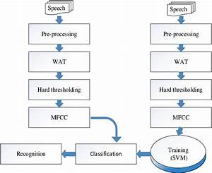 Block Diagram Of The Proposed Speech Recognition System