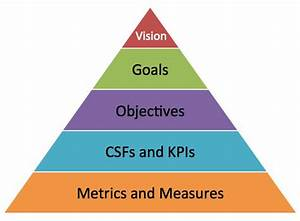 how to make different sources of social media insight With goal pyramid template