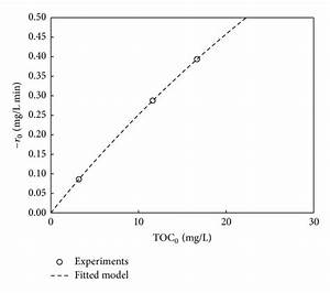 Initial Concentration Effect On The Initial Reaction Rate