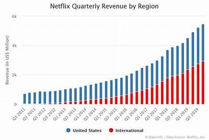 Revenue Netflix Region Dazeinfo Quarterly