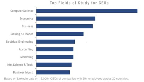 common  jobs held  ceos