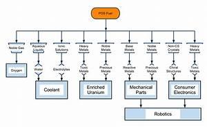Eve Planetary Materials Diagram