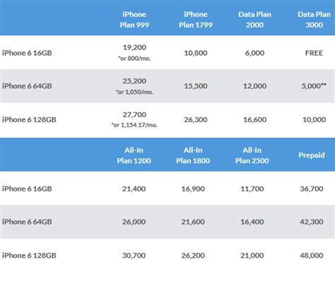 iphone 6 phone plans smart iphone 6 and iphone 6 plus prepaid and postpaid plan
