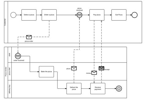 bpmn modeling language dragon