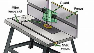 What are the parts & accessories of a router table?