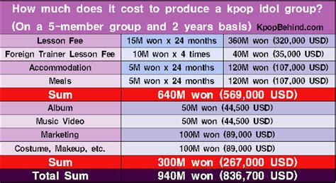 How Much Does It Cost To Produce A Kpop Idol Group? Kpop