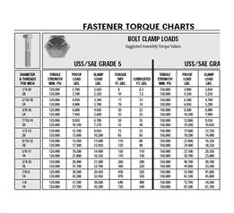 Bolt Torque Chart PDF