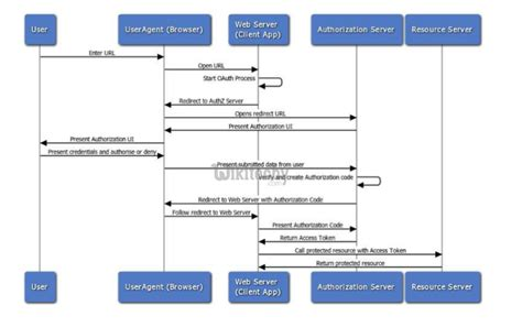 oauth2 oauth flow server web vs tutorial learn wikitechy programs examples