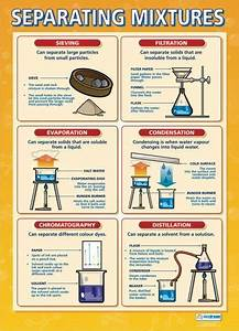 17 Best Images About Great Chemistry Infographics On