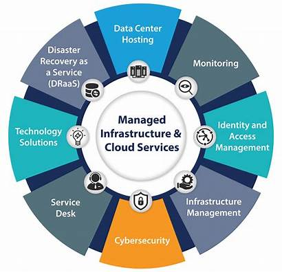 Infrastructure Management Services Maintenance Contract Computer Desktop