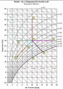 Luftfeuchtigkeit Temperatur Tabelle : ideale luftfeuchtigkeit in wohnr umen boote ~ Lizthompson.info Haus und Dekorationen