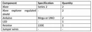 Iot Communication Between Two Devices Over Zigbee Protocol