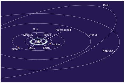 solar systems planetary orbits  scale phenomena