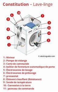 Nettoyer Un Lave Linge : changer nettoyer pompe de vidange lave linge ~ Melissatoandfro.com Idées de Décoration