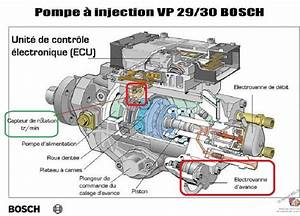 Dieseliste Pompe Injection : bmw e46 320d m47 an 1998 d calage injection vp44 ~ Gottalentnigeria.com Avis de Voitures
