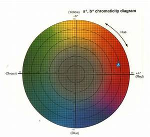A Review Of Color Science In Dentistry  Colorimetry And