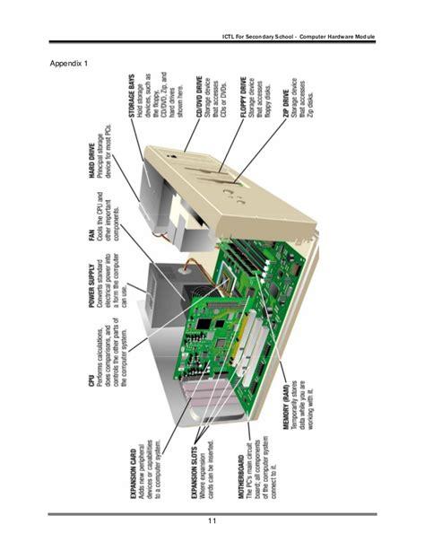 Module System Unit