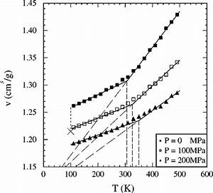 The Specific Volume Vs Temperature For Isobaric Cooling At