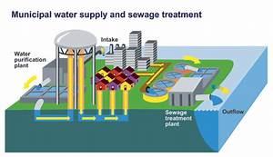 My Water  Malaysian Water  Water Treatment In Malaysia
