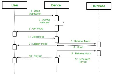 unified modeling language uml sequence diagrams