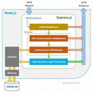 Angular  U0026 Nodejs Jwt Authentication Fullstack